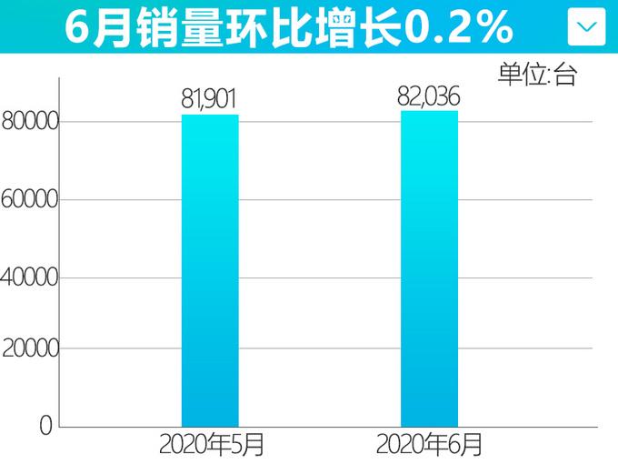 长城汽车上半年连续4个月销量增长 6月猛增29.6-图1