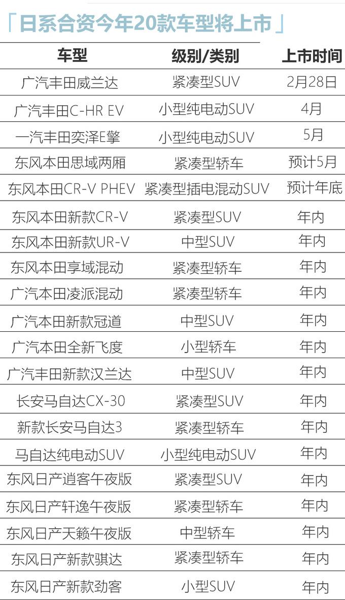 四大日系品牌今年20款新车密集上市 SUV占八成-图1