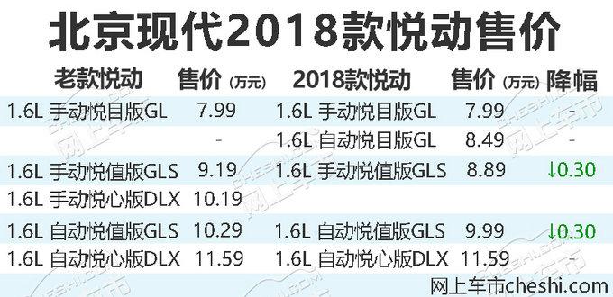 配置提升最高降3千元 北京现代新款悦动上市-图1