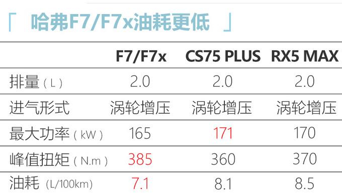 哈弗2021款F7/F7x上市 售XX.XX万起 配置大幅升级-图2