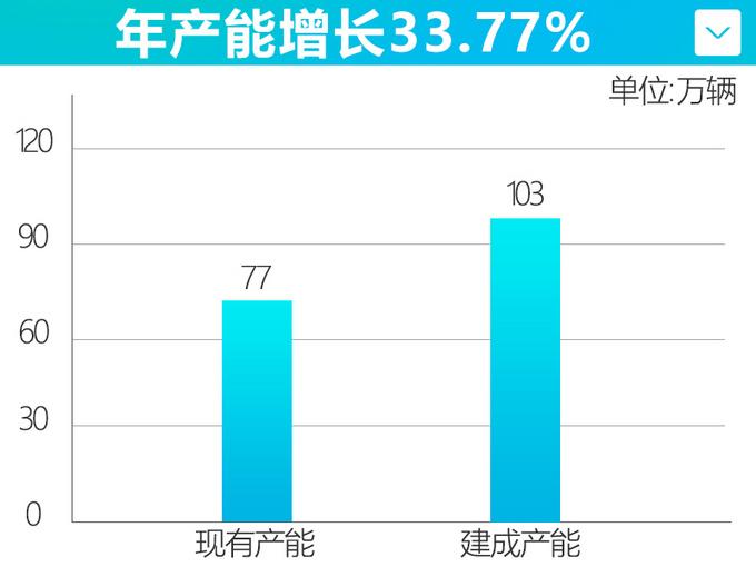 广汽本田产能将超100万辆投产全新思域等新车-图4