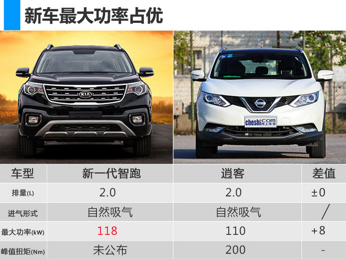 东风悦达起亚全新智跑核心卖点 将于4月17日上市-图1