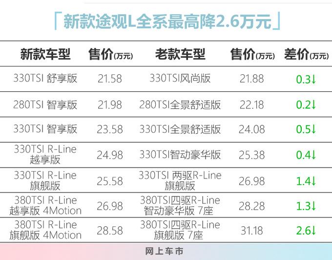 上汽大众新款途观L上市 21.58万起售 最高降2.6万-图1