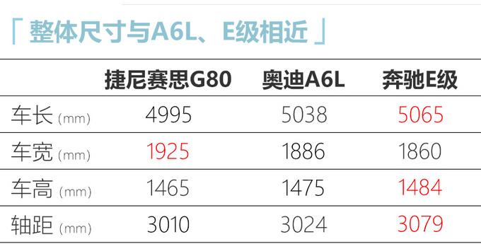 捷尼赛思G80谍照曝光 与奥迪A6L同级/将入华销售-图6