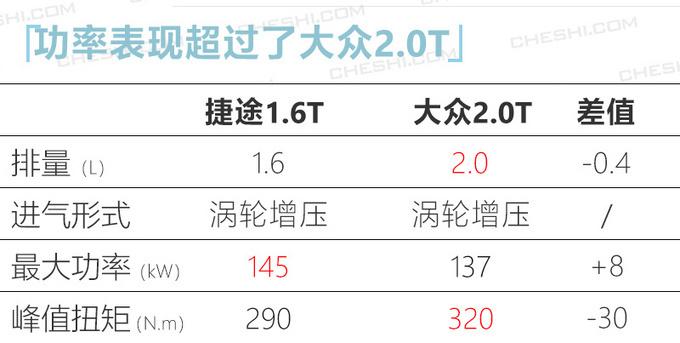 捷途今年推6款中型SUV 最便宜6.49万元就能买-图8