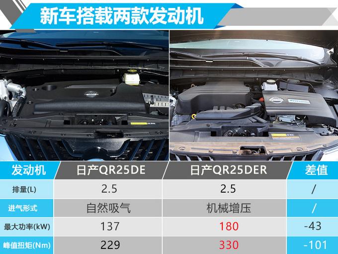 东风日产楼兰优惠2.8万 店内现车销售-图4