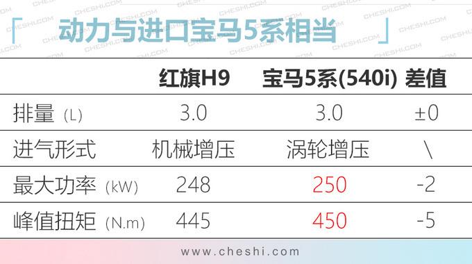 红旗H9豪华旗舰6月上市 预计35万起三天后抢订-图7