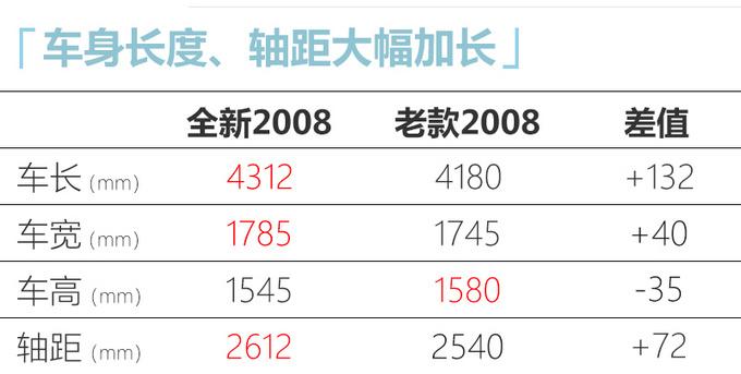东风标致全新2008 4月20日预售 预计10万元起-图2