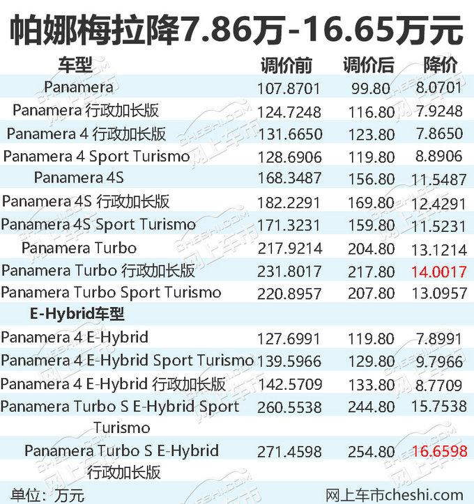 保时捷全系车型调价 与卡宴SUV的距离又近了13万-图3