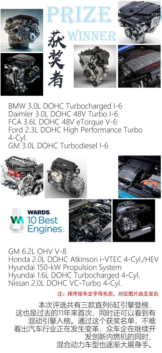 今年沃德十佳发动机很有看点在国内能买到哪几款-图3