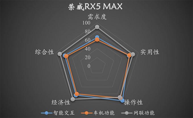 开创智能座舱时代 为何权威报告表示荣威RX5 MAX能做到-图2