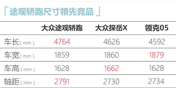 上汽大众途观X预售24.6万起 11月中下旬上市-图6