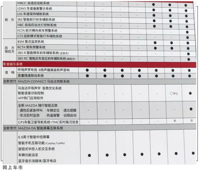 马自达CX-30详细配置曝光 均为两驱版/三天后上市-图12