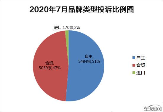 中国汽车质量网7月投诉榜发布 投诉量首次破万-图2
