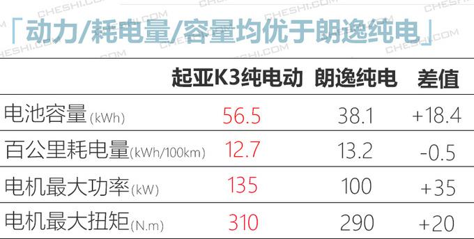日韩系推5款纯电动车型 菲斯塔纯电17.38万起-图17