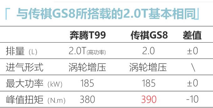 奔腾T99七座SUV曝光 年产两万辆或搭2.0T高功率-图5