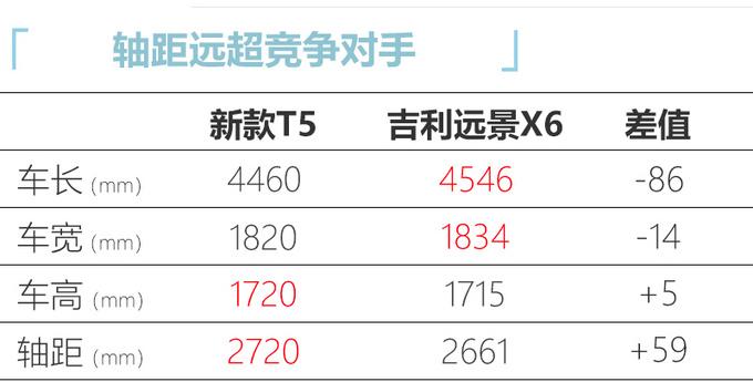 8月18日上市东风风行新T5/T5L配置升级 7万起售-图7