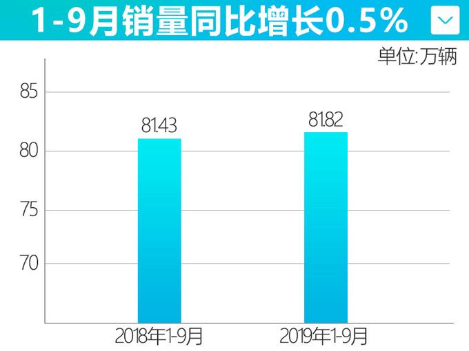 东风日产销量增长破81.8万辆 新轩逸天籁热卖-图3