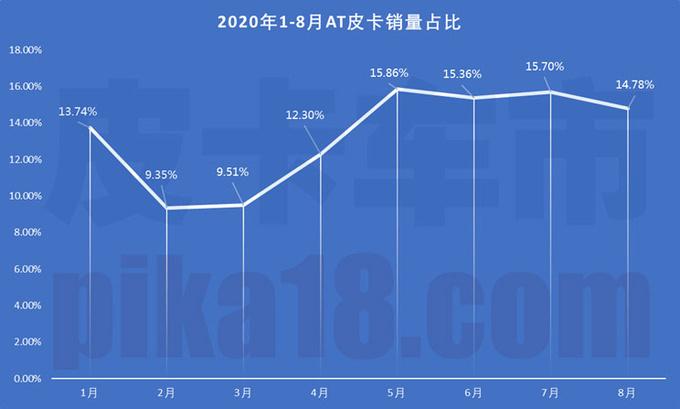 2020年1-8月自动挡皮卡销量解析占总体13.73-图1