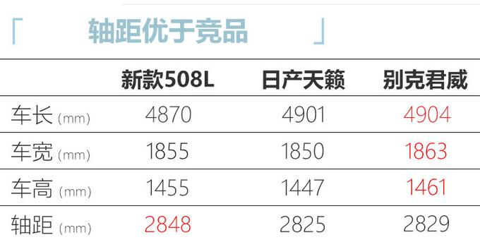 标致508L今日上市  新增驭动版车型  15.97万起售-图6