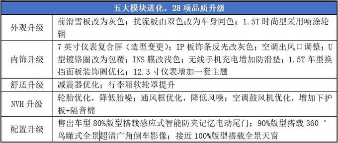 加配不加价 实力不凡,全新一代瑞虎8东莞焕新上市-图3