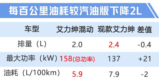 东风本田新款艾力绅20天后上市 增混动版油耗更低-图3