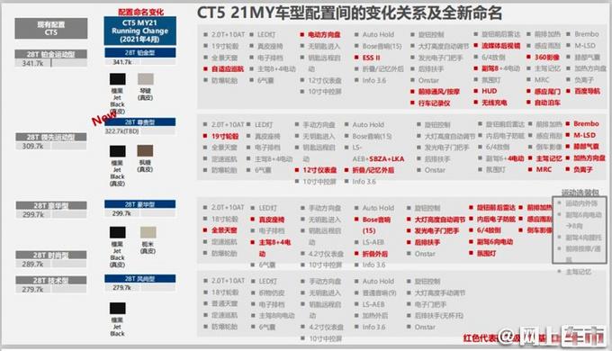 上市4个月就改款 凯迪拉克新CT5曝光 27.97万起-图2