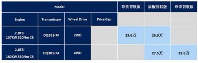 大众探岳X配置曝光 起售仅涨5千元-入门版最划算-图2