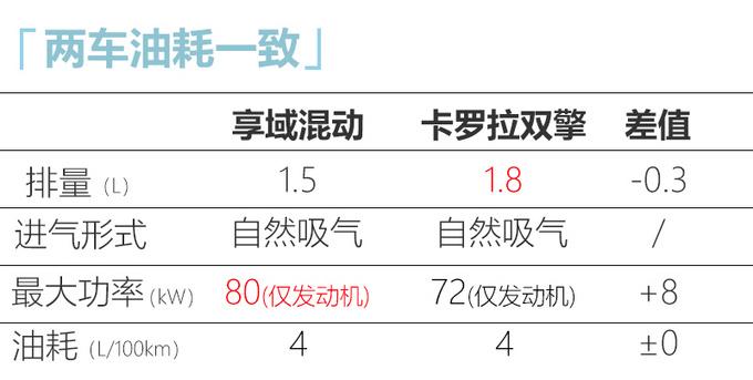 东风本田享域混动版曝光 油耗最低4升下半年上市-图4