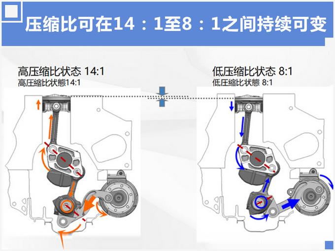 用技术颠覆行业 英菲尼迪的发动机究竟有多强大-图6