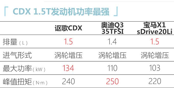 讴歌新款CDX将亮相广州车展 配运动套件颜值更高-图5