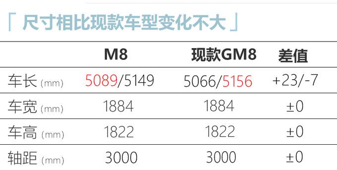 广汽传祺新款GM8更名M8前脸格栅更大尺寸加长-图7