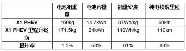 """学习BMW X1插混里程升级版怎么""""混""""-图2"""