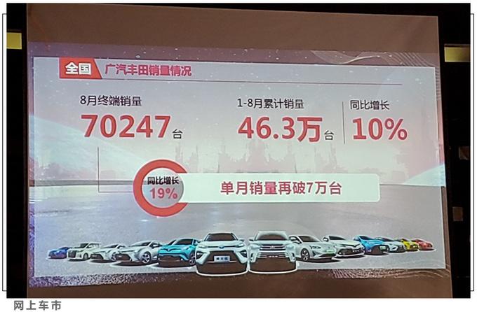 广汽丰田8月销量70247辆SUV家族连续4个月破2万-图5