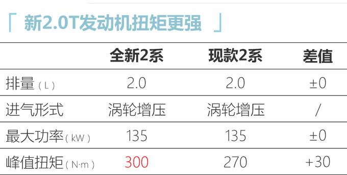宝马全新2系谍照曝光 新增1.5T/起售价不到26万-图2