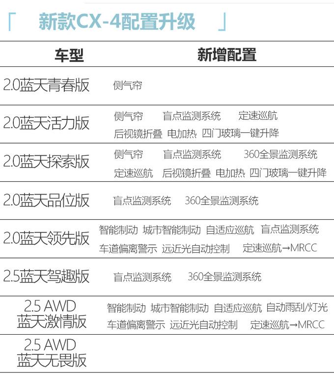马自达新款CX-4开启预售 配置大幅升级 14.88万起-图4