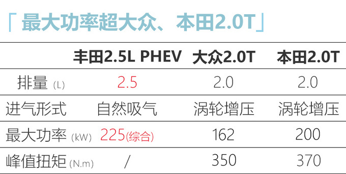丰田将在华导入PHEV动力 RAV4威兰达等车搭载-图8