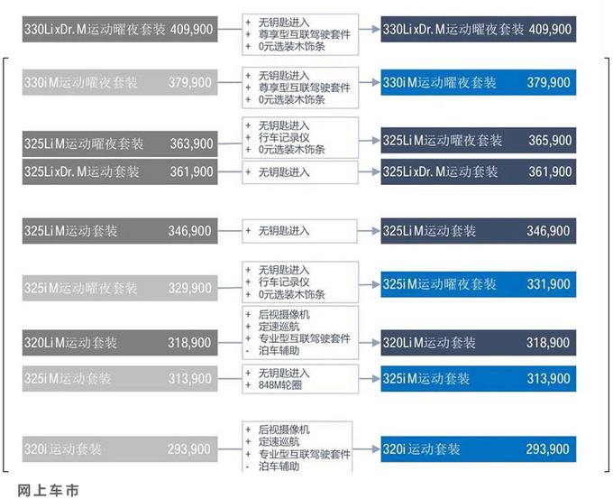 宝马2021款3系上市配置增加 325曜夜版上涨2000元-图5
