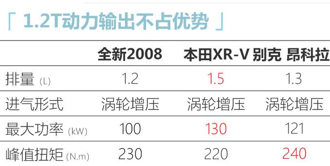 东风标致全新2008/e-2008预售xx.xx万起 5月上市-图11