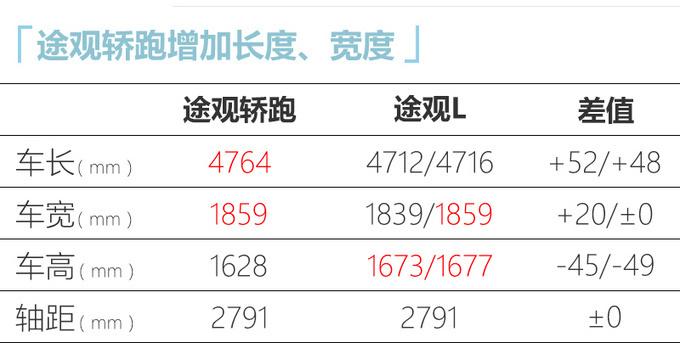 上汽大众途观X预售24.6万起 11月中下旬上市-图5
