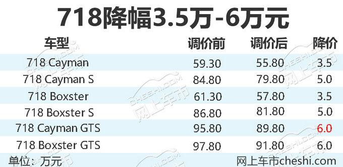 保时捷全系车型调价 与卡宴SUV的距离又近了13万-图4