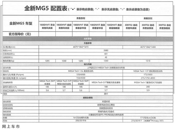 名爵全新MG5配置曝光 主打1.5L车型/13天后上市-图5
