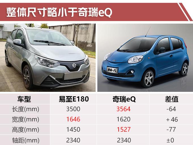 江铃新电动车曝光 续航300Km与奇瑞eQ1竞争-图4