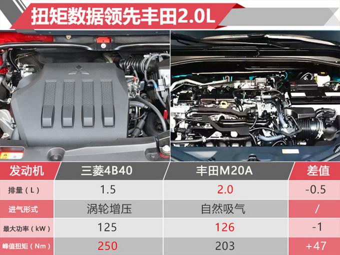 尺寸方面广汽三菱奕歌长宽高分别为440518051685mm,轴距为2670mm。相比竞品丰田C-HR、日产逍客,新车尺寸表现中规中矩。动力方面奕歌搭载三菱国产4B40 1.5L涡轮增压发动机,该机型采用了双喷射系统,在进气歧管和气缸盖侧面各布置有4个汽油喷嘴,能够实现更高的燃效和更低的排放,传动系统匹配6MT或CVT(模拟八档)变速箱。参数方面,该发动机最大功率125kW,峰值扭矩250Nm,相比丰田C-HR搭载的2.