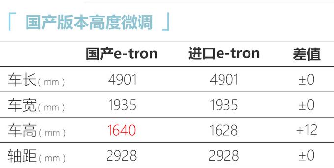 奥迪国产e-tron首发 四季度上市 预计50万元起售-图3