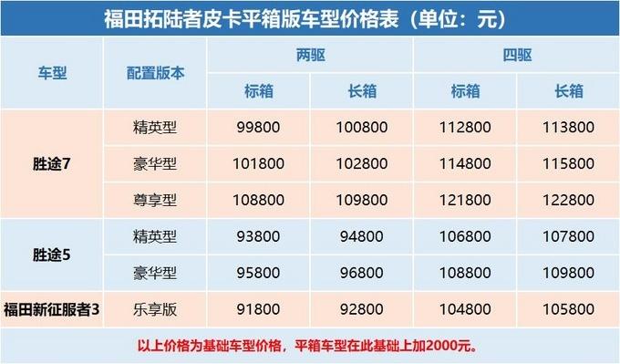 5月7款主流皮卡上市 9.18万起 含8AT/平底货箱-图7