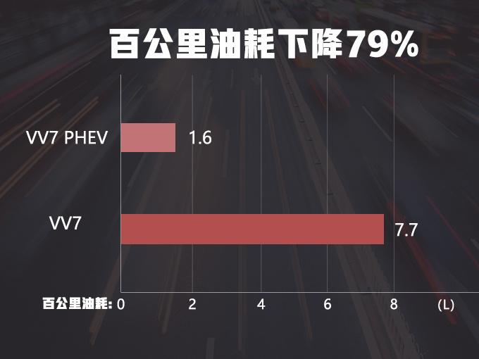 WEY VV7插混版实拍曝光 动力提升油耗下降79-图2