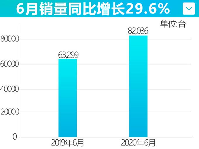 长城上半年连续4个月销量增长 6月猛增29.6-图2
