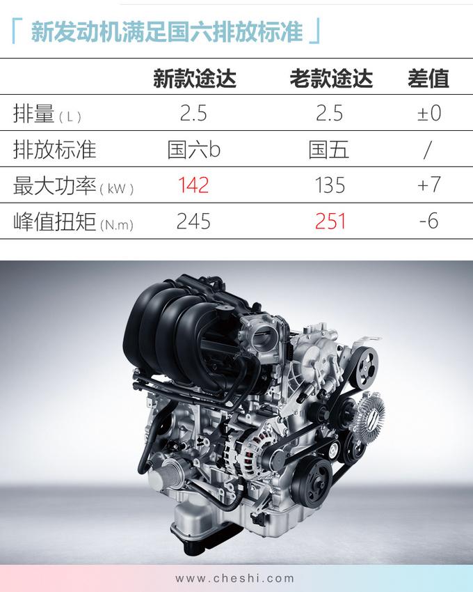 日产新款途达16.98万起售 配置升级-最高涨2千5-图4