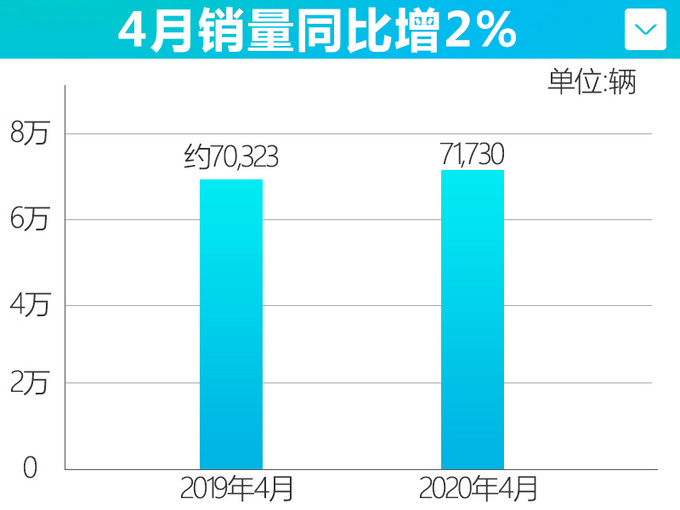 正增长 广汽本田4月销量回暖 雅阁等4款车破万辆-图4